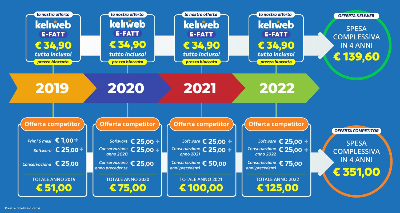 infografica prezzi fatturazione elettronica
